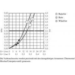 Hansgrohe Sprchová hlavice 120, s příslušenstvím, 3 proudy, bílá/chrom 26721400