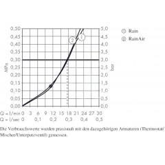 Hansgrohe Hlavová sprcha 300, 2 proudy, sprchové rameno 390 mm, bílá/chrom 27378400