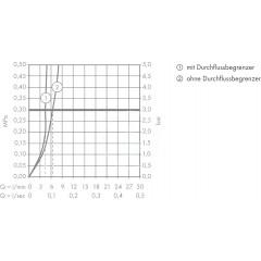 Hansgrohe Páková umyvadlová baterie 190 bez odtokové soupravy, chrom 72032000