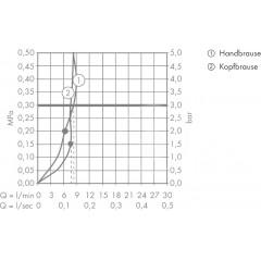 Hansgrohe Sprchový set Showerpipe 300 s termostatem, 3 proudy, EcoSmart 9 l/min, bílá/chrom 27283400