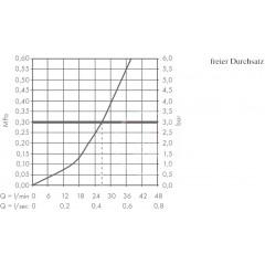 Hansgrohe Termostatická baterie pod omítku, chrom 15744000