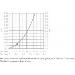 Hansgrohe Sprchová souprava 1jet 0,90m, bílá/chrom 26574400