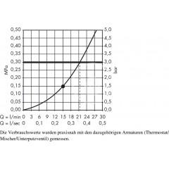 Hansgrohe Horní sprcha 400 Air 1jet s přívodem od stropu 100 mm, chrom 27390000