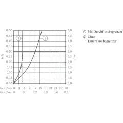 Hansgrohe Tříotvorová umyvadlová baterie, chrom 71133000