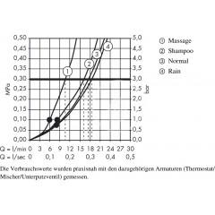 Hansgrohe Sada ruční sprchy Vario/nástěnné tyče Unica'C 0,65 m, chrom 27772000