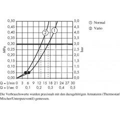 Hansgrohe Sprchová souprava Variojet 2jet/nástěnná tyč Unica'Crometta 0,90 m, chrom 27762000