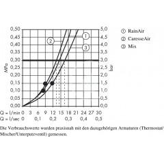 Hansgrohe Sada ruční sprchy 150 Air 3jet/nástěnné tyče Unica 0,90 m, chrom 27853000