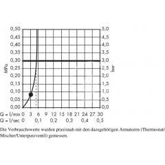 Hansgrohe Sprchová souprava Green 1jet/nástěnná tyč Unica'Crometta 0,90 m, chrom 27651000