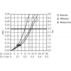Hansgrohe Sada ruční sprchy 100 Air 3jet/nástěnné tyče Unica'Classic 0,65 m, chrom 27843000