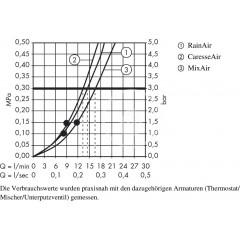 Hansgrohe Sprchový set s termostatem, 150 mm, 3 proudy, chrom 27037000
