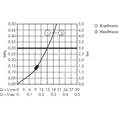 Hansgrohe Sprchový set s termostatem, 360 mm, bílá/chrom 27112400