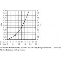 Hansgrohe Sprchová souprava Mono, 1 proud, chrom 27724000