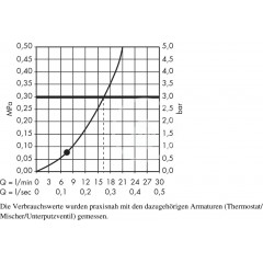 Hansgrohe Sprchová souprava Mono, 1 proud, chrom 27577000