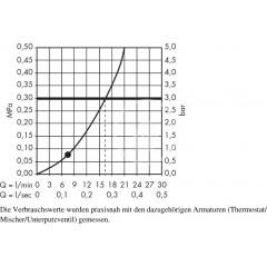 Hansgrohe Sprchová souprava Mono, 1 proud, chrom 27728000
