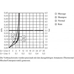 Hansgrohe Sprchový set Vario s termostatem, EcoSmart 9 l/min, chrom 27033000