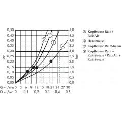 Hansgrohe Sprchový set Showerpipe 300 s termostatem ShowerTablet Select, 3 proudy, bílá/chrom 27127400