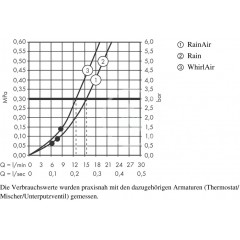 Hansgrohe Sprchová souprava 120, 3 proudy, bílá/chrom 26630400