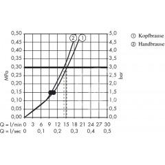 Hansgrohe Sprchový set s termostatem, 300 mm, 2 proudy, chrom 27133000