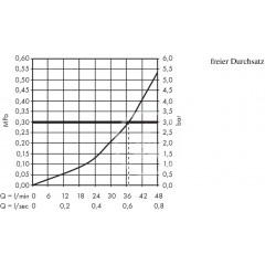 Hansgrohe Termostatická baterie pod omítku, chrom 15705000