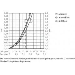 Hansgrohe Sprchová souprava Multi, 3 proudy, bílá/chrom 26590400