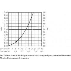 Hansgrohe Sprchová souprava 1jet 0,65m, bílá/chrom 26564400