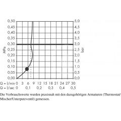 Hansgrohe Sprchová souprava 1jet EcoSmart 9 l/min 0,65m, bílá/chrom 26565400