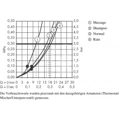 Hansgrohe Ruční sprcha Vario, bílá/chrom 26824400
