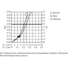 Hansgrohe Sprchová hlavice 120, s příslušenstvím, 3 proudy, bílá/chrom 26720400