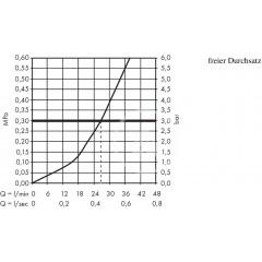 Hansgrohe Termostatická sprchová baterie pod omítku, chrom 15737400