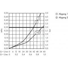 Hansgrohe Termostatická sprchová baterie HighFlow pod omítku, bílá/chrom 15734400