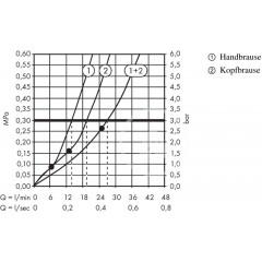 Hansgrohe Sprchový set Showerpipe 460 s termostatem, 2 proudy, bílá/chrom 27109400