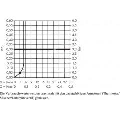 Hansgrohe Sprchová souprava Green 6 l/min, 100 mm, bílá/chrom 26554400