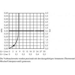 Hansgrohe Sprchová souprava 1jet 9 l/min. s držákem Porter, 1250 mm, bílá/chrom 26568400