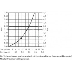 Hansgrohe Hlavová sprcha E 240 mm, chrom 26726000