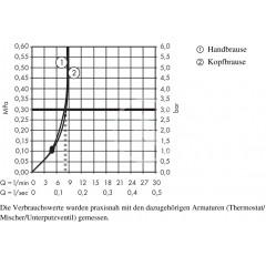 Hansgrohe Sprchová souprava S 240 Showerpipe pro renovace, EcoSmart 9 l/min, chrom 27270000