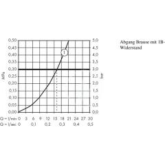 Hansgrohe Termostatická sprchová baterie 1001 CL, chrom 13211000