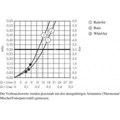 Hansgrohe Sprchová souprava 120/Unica'Comfort 110 R, bílá/chrom 26326400
