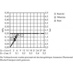 Hansgrohe Sprchová souprava Select S 120, 3 proudy, EcoSmart 9 l/min, tyč 1,50 m, chrom 27647000