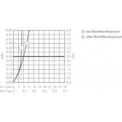 Hansgrohe Umyvadlová baterie 240, tlačítkové ovládání, chrom 71753000