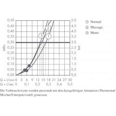 Hansgrohe Sprchová souprava Multi 3jet/nástěnná tyč Unica'Crometta 0,90 m, chrom 27766000