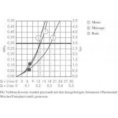 Hansgrohe Sprchová souprava Multi, 3 proudy, chrom 27774000