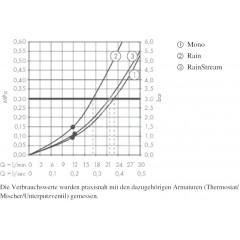 Hansgrohe Hlavová sprcha 460, 3 proudy, sprchové rameno 100 mm, bílá/chrom 24006400