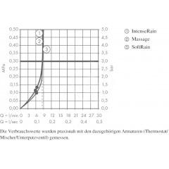 Hansgrohe Sprchová hlavice Multi, EcoSmart 9 l/min, 3 proudy, bílá/chrom 26811400