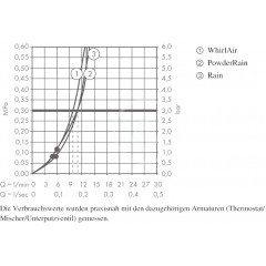 Hansgrohe Sprchová hlavice 120, 3 proudy, chrom 26014000