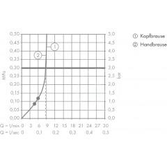 Hansgrohe Sprchový set Showerpipe 180 s termostatem, 2 proudy, EcoSmart 9 l/min, bílá/chrom 27254400