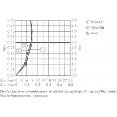 Hansgrohe Sprchová souprava 120, 3 proudy, EcoSmart 9 l/min, bílá/chrom 26623400