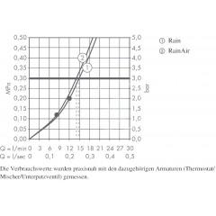 Hansgrohe Hlavová sprcha 300, 2 proudy, sprchové rameno 390 mm, chrom 27385000