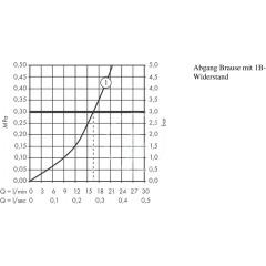 Hansgrohe Termostatická sprchová baterie, chrom 13116000