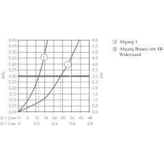 Hansgrohe Termostická baterie pod omítku, se 2 výstupy, chrom 15765000