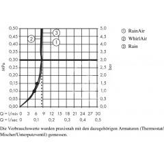 Hansgrohe Sprchová hlavice 120, 3 proudy, EcoSmart 9 l/min, bílá/chrom 26521400